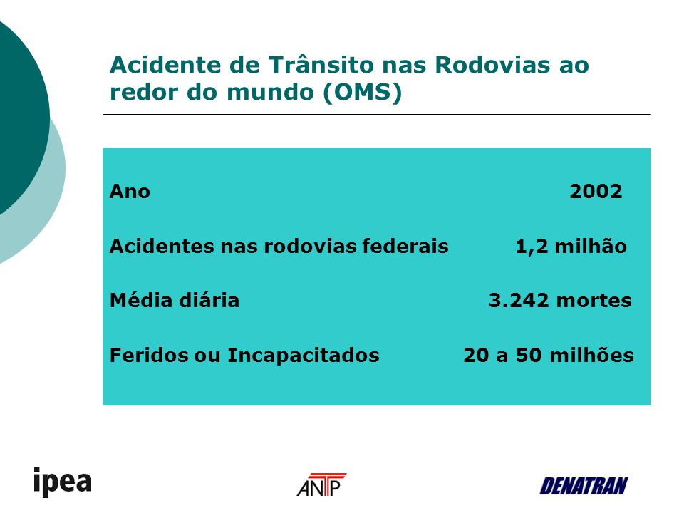 Acidente de Trânsito nas Rodovias ao redor do mundo (OMS) Ano 2002 Acidentes nas rodovias federais 1,2 milhão Média diária 3.242 mortes Feridos ou Inc