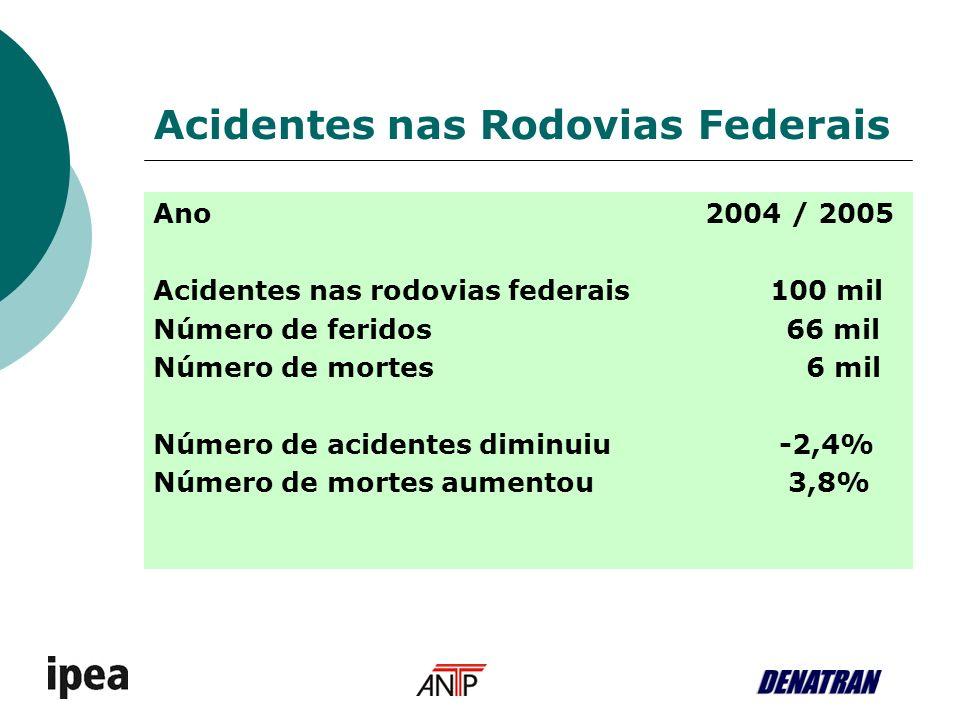 Acidentes nas Rodovias Federais Ano 2004 / 2005 Acidentes nas rodovias federais 100 mil Número de feridos 66 mil Número de mortes 6 mil Número de acid