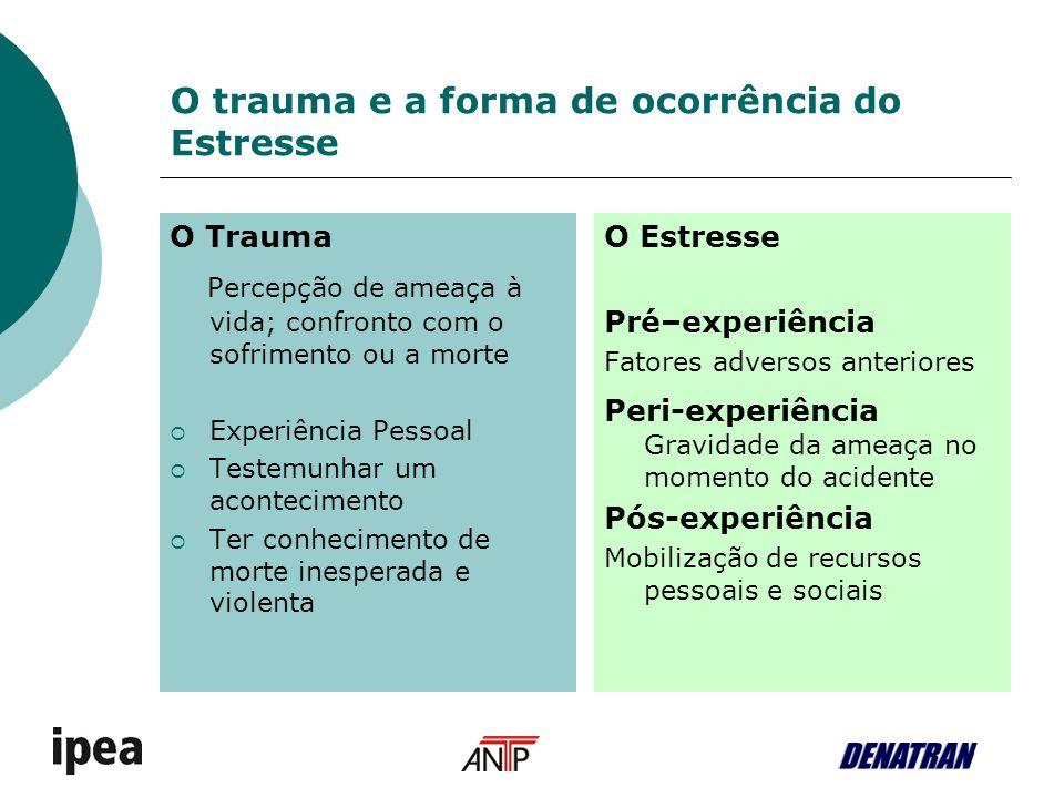 O trauma e a forma de ocorrência do Estresse O Trauma Percepção de ameaça à vida; confronto com o sofrimento ou a morte Experiência Pessoal Testemunha