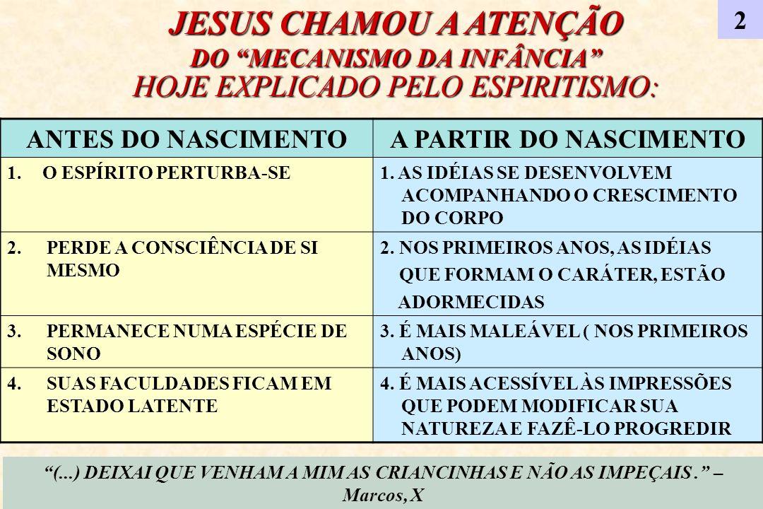 JESUS CHAMOU A ATENÇÃO DO MECANISMO DA INFÂNCIA HOJE EXPLICADO PELO ESPIRITISMO: 2 ANTES DO NASCIMENTOA PARTIR DO NASCIMENTO 1. O ESPÍRITO PERTURBA-SE