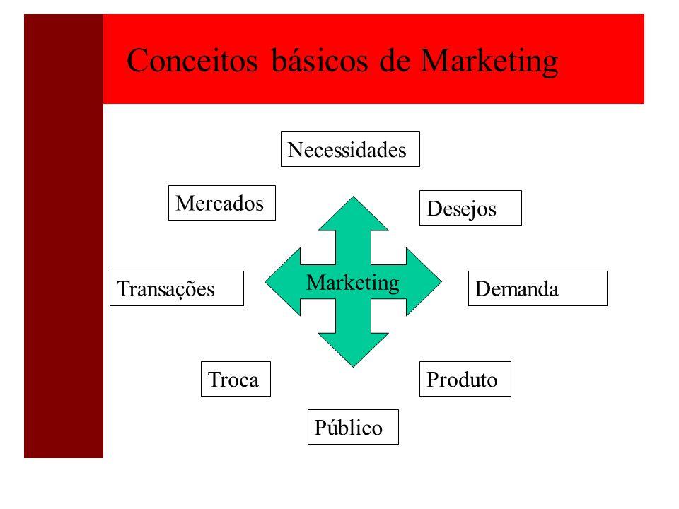 Mercados Transações Troca Público Demanda Produto Necessidades Desejos Conceitos básicos de Marketing Marketing