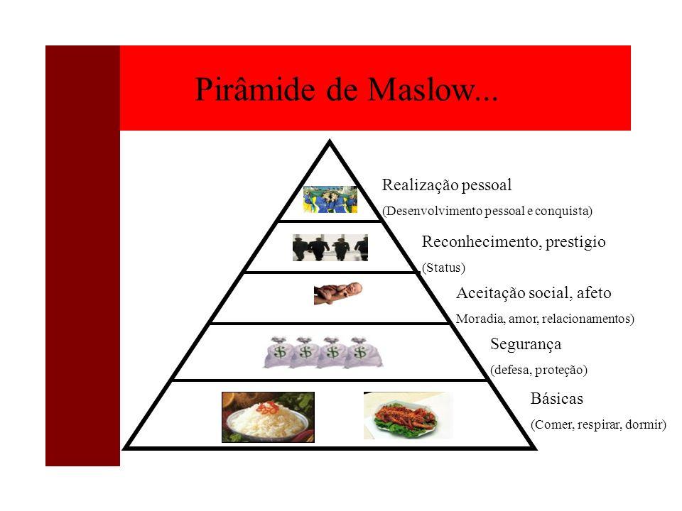 Básicas (Comer, respirar, dormir) Segurança (defesa, proteção) Aceitação social, afeto Moradia, amor, relacionamentos) Reconhecimento, prestigio (Stat