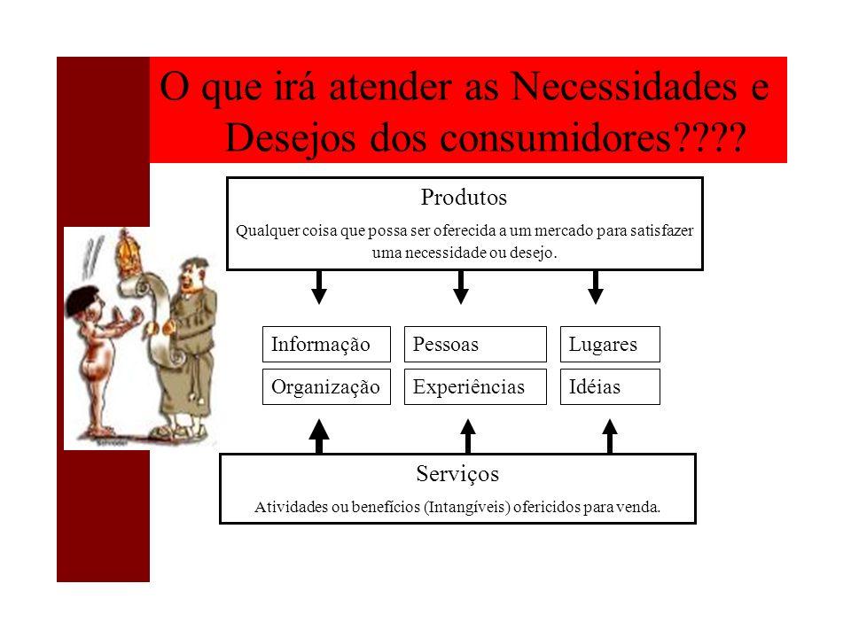 O que irá atender as Necessidades e Desejos dos consumidores???? Produtos Qualquer coisa que possa ser oferecida a um mercado para satisfazer uma nece