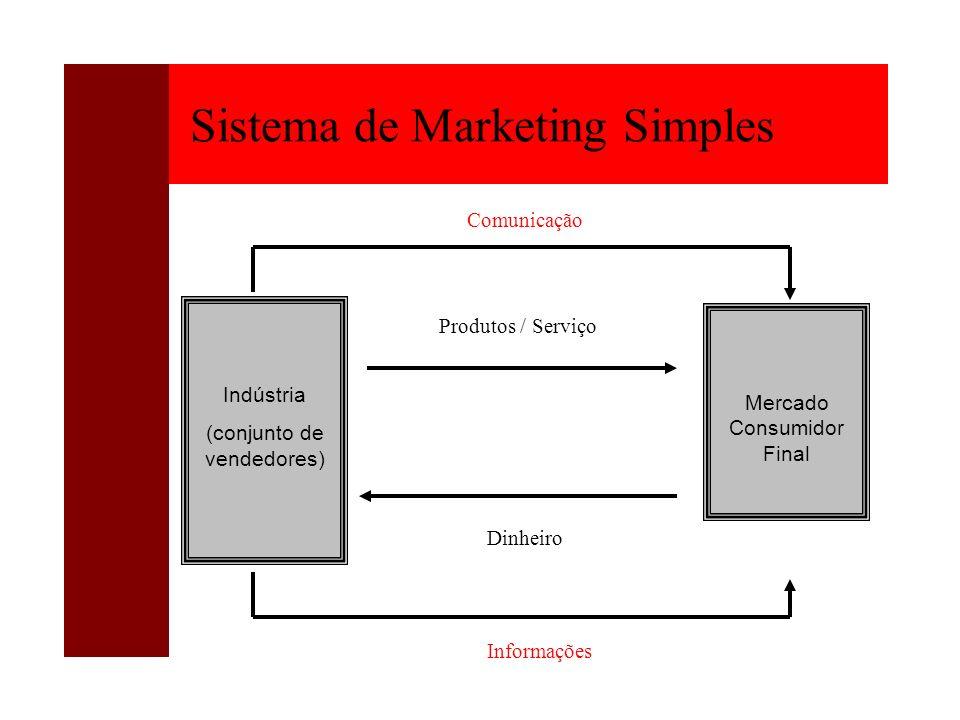 Sistema de Marketing Simples Indústria (conjunto de vendedores) Mercado Consumidor Final Produtos / Serviço Dinheiro Comunicação Informações