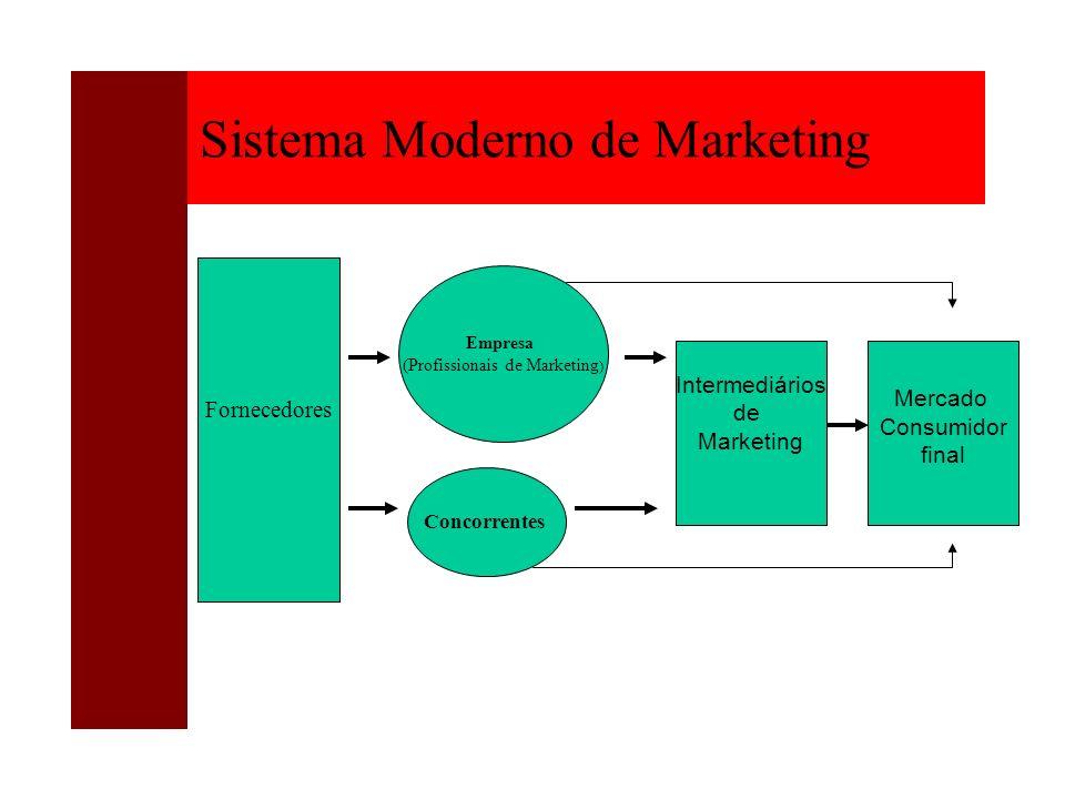 Sistema Moderno de Marketing Fornecedores Empresa (Profissionais de Marketing ) Concorrentes Intermediários de Marketing Mercado Consumidor final