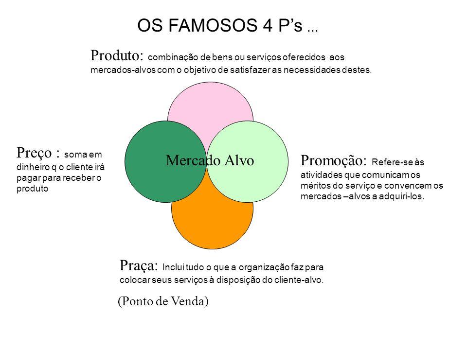 OS FAMOSOS 4 Ps... Mercado Alvo Produto: combinação de bens ou serviços oferecidos aos mercados-alvos com o objetivo de satisfazer as necessidades des