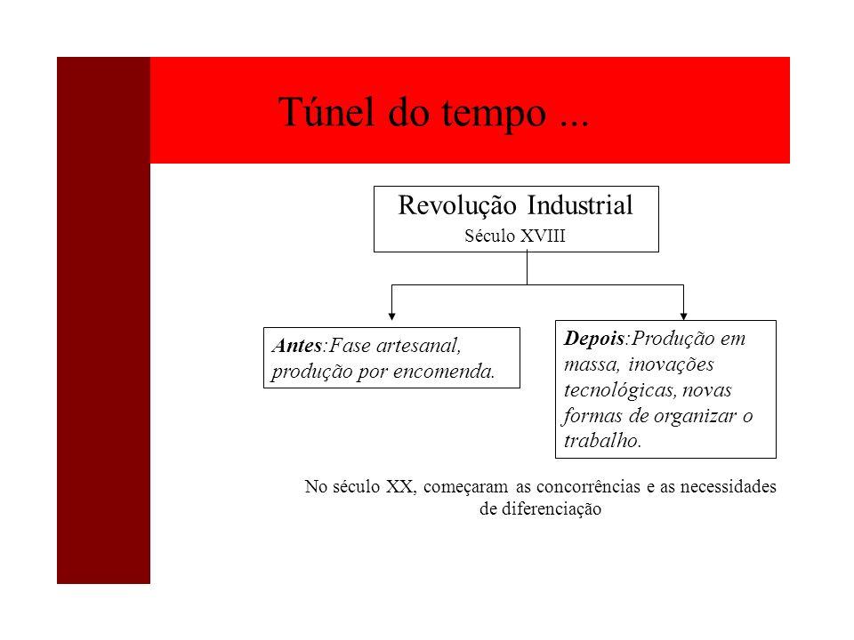 Revolução Industrial Século XVIII Túnel do tempo... Antes:Fase artesanal, produção por encomenda. Depois:Produção em massa, inovações tecnológicas, no