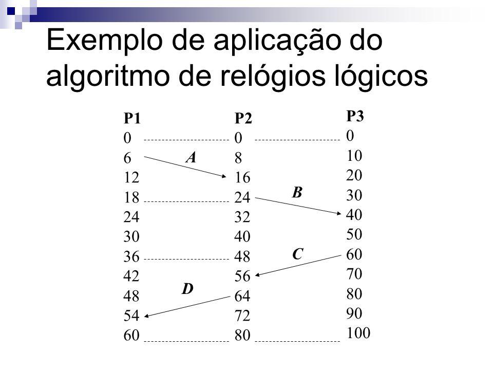Exemplo de aplicação do algoritmo de relógios lógicos P1 0 6 12 18 24 30 36 42 48 70 76 P2 0 8 16 24 32 40 48 61 69 77 85 P3 0 10 20 30 40 50 60 70 80 90 100 A,0 B,24 C,60 D,69