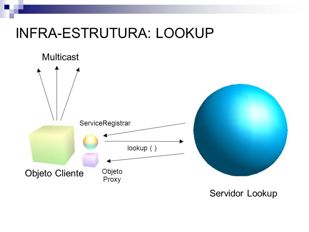 INFRA-ESTRUTURA: LOOKUP Objeto Cliente Servidor Lookup Multicast ServiceRegistrar lookup ( ) Objeto Proxy