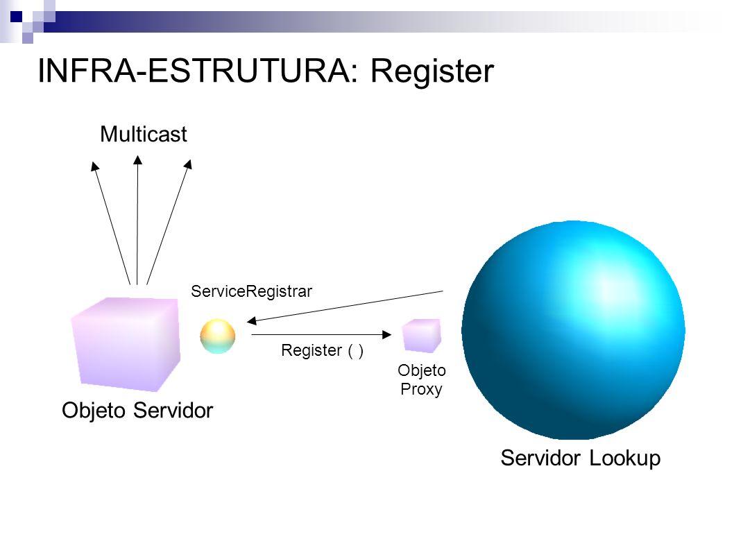 INFRA-ESTRUTURA: Register Objeto Servidor Servidor Lookup Multicast ServiceRegistrar Register ( ) Objeto Proxy