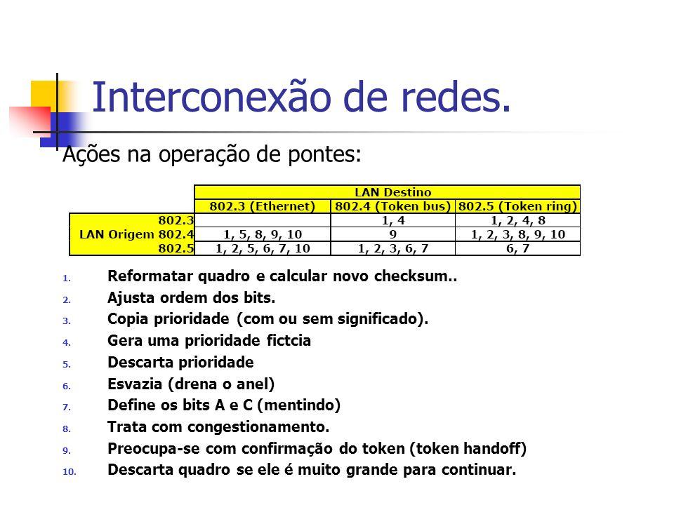 Interconexão de redes. Ações na operação de pontes: 1. Reformatar quadro e calcular novo checksum.. 2. Ajusta ordem dos bits. 3. Copia prioridade (com