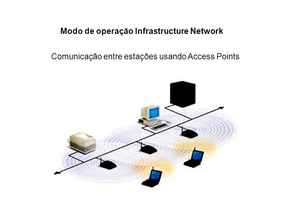 Comunicação entre estações usando Access Points Modo de operação Infrastructure Network