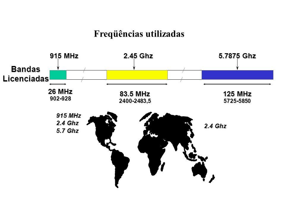 26 MHz 902-928 83.5 MHz 2400-2483,5 125 MHz 5725-5850 2.45 Ghz 915 MHz 5.7875 Ghz 915 MHz 2.4 Ghz 5.7 Ghz 2.4 Ghz Bandas Licenciadas Freqüências utilizadas