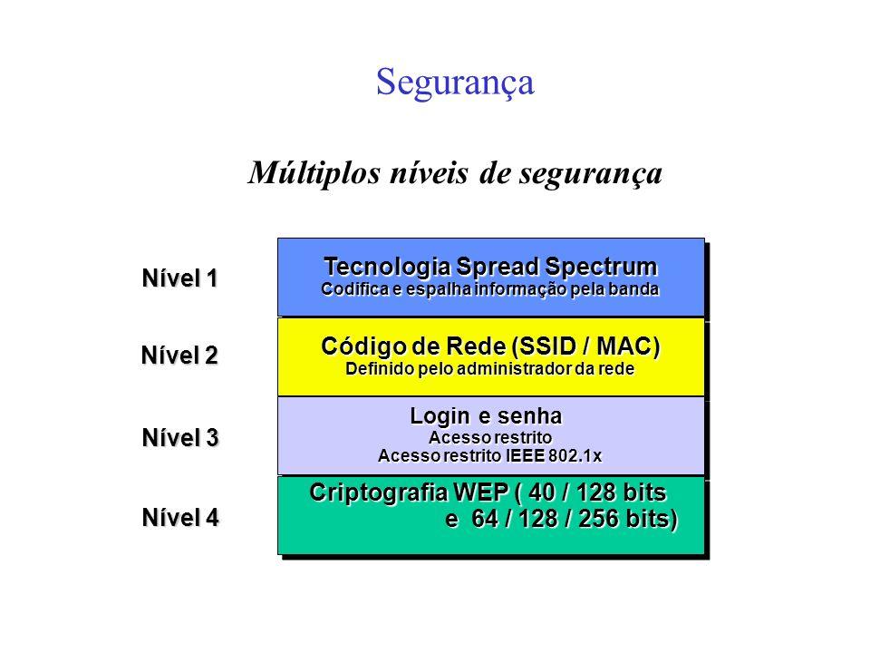 Múltiplos níveis de segurança Nível 1 Nível 2 Nível 3 Nível 4 Tecnologia Spread Spectrum Codifica e espalha informação pela banda Tecnologia Spread Spectrum Codifica e espalha informação pela banda Código de Rede (SSID / MAC) Definido pelo administrador da rede Código de Rede (SSID / MAC) Definido pelo administrador da rede Login e senha Acesso restrito Acesso restrito IEEE 802.1x Login e senha Acesso restrito Acesso restrito IEEE 802.1x Criptografia WEP ( 40 / 128 bits e 64 / 128 / 256 bits) e 64 / 128 / 256 bits) Criptografia WEP ( 40 / 128 bits e 64 / 128 / 256 bits) e 64 / 128 / 256 bits) Segurança