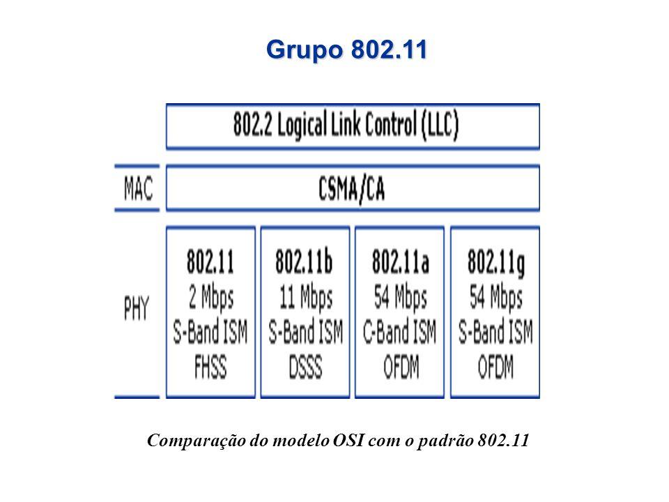 Tecnologia Wi-fi Freqüências Técnica de Modulação Taxa de Dados 802.11b 2400-2483,5 MHz BPSK, QPSK e CCK até 11 Mbit/s 802.11g OFDM, QPSK e QAM até 54 Mbit/s 802.11a 5150-5350 MHz 5470-5725 MHz* 5725-5850 MHz BPSK/QPSK, 16- QAM ou 64- QAM até 54 Mbit/s