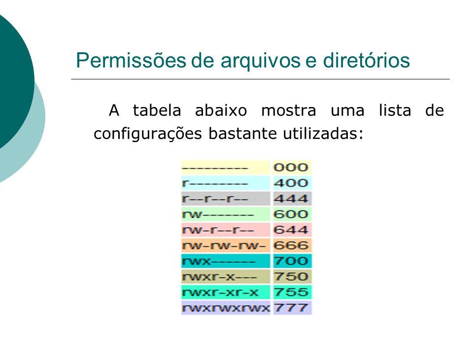 Permissões de arquivos e diretórios A tabela abaixo mostra uma lista de configurações bastante utilizadas: