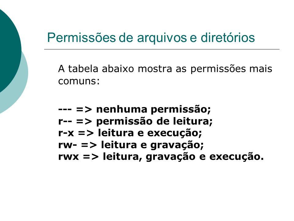 Permissões de arquivos e diretórios A tabela abaixo mostra as permissões mais comuns: --- => nenhuma permissão; r-- => permissão de leitura; r-x => le