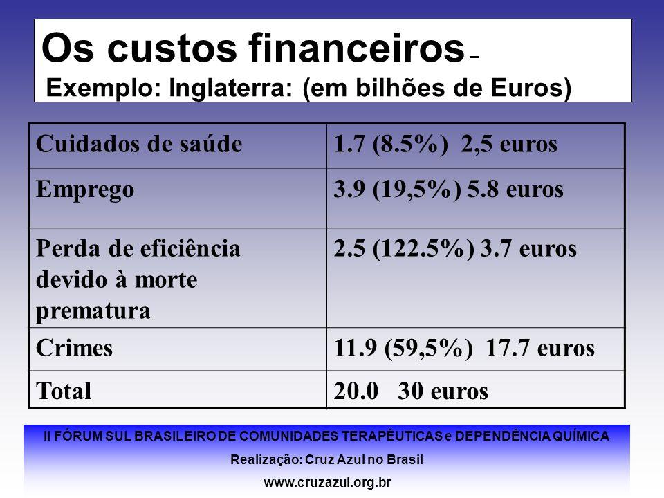 II FÓRUM SUL BRASILEIRO DE COMUNIDADES TERAPÊUTICAS e DEPENDÊNCIA QUÍMICA Realização: Cruz Azul no Brasil www.cruzazul.org.br Os custos financeiros –