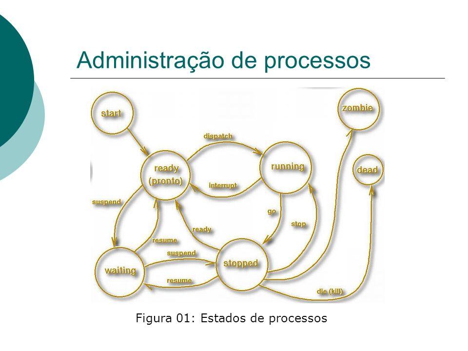 Administração de processos Comando pstree O comando pstree é útil por mostrar a hierarquia existente entre os processos ativos no sistema: