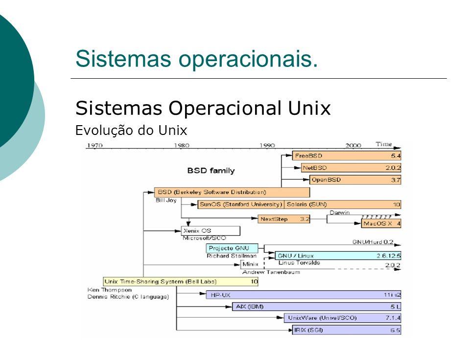 Sistemas operacionais. Sistemas Operacional Unix Evolução do Unix