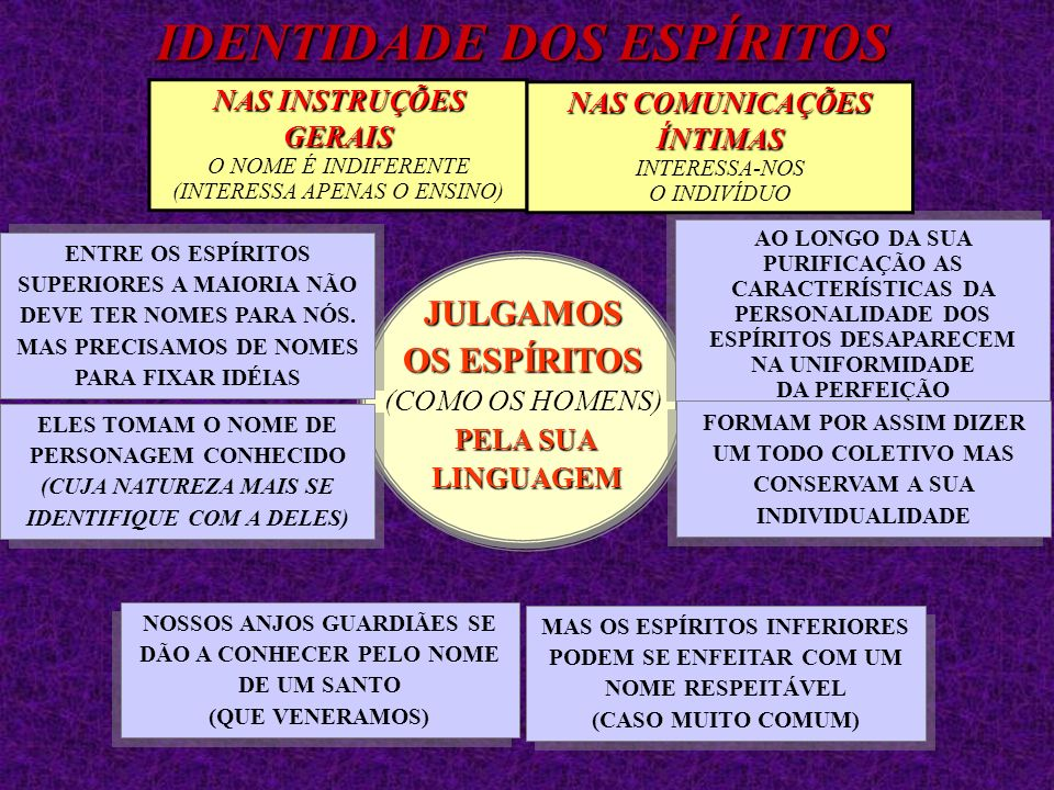 JULGAMOS OS ESPÍRITOS OS ESPÍRITOS (COMO OS HOMENS) PELA SUA PELA SUA LINGUAGEM LINGUAGEMJULGAMOS OS ESPÍRITOS OS ESPÍRITOS (COMO OS HOMENS) PELA SUA PELA SUA LINGUAGEM LINGUAGEM NOSSOS ANJOS GUARDIÃES SE DÃO A CONHECER PELO NOME DE UM SANTO (QUE VENERAMOS) ENTRE OS ESPÍRITOS SUPERIORES A MAIORIA NÃO DEVE TER NOMES PARA NÓS.