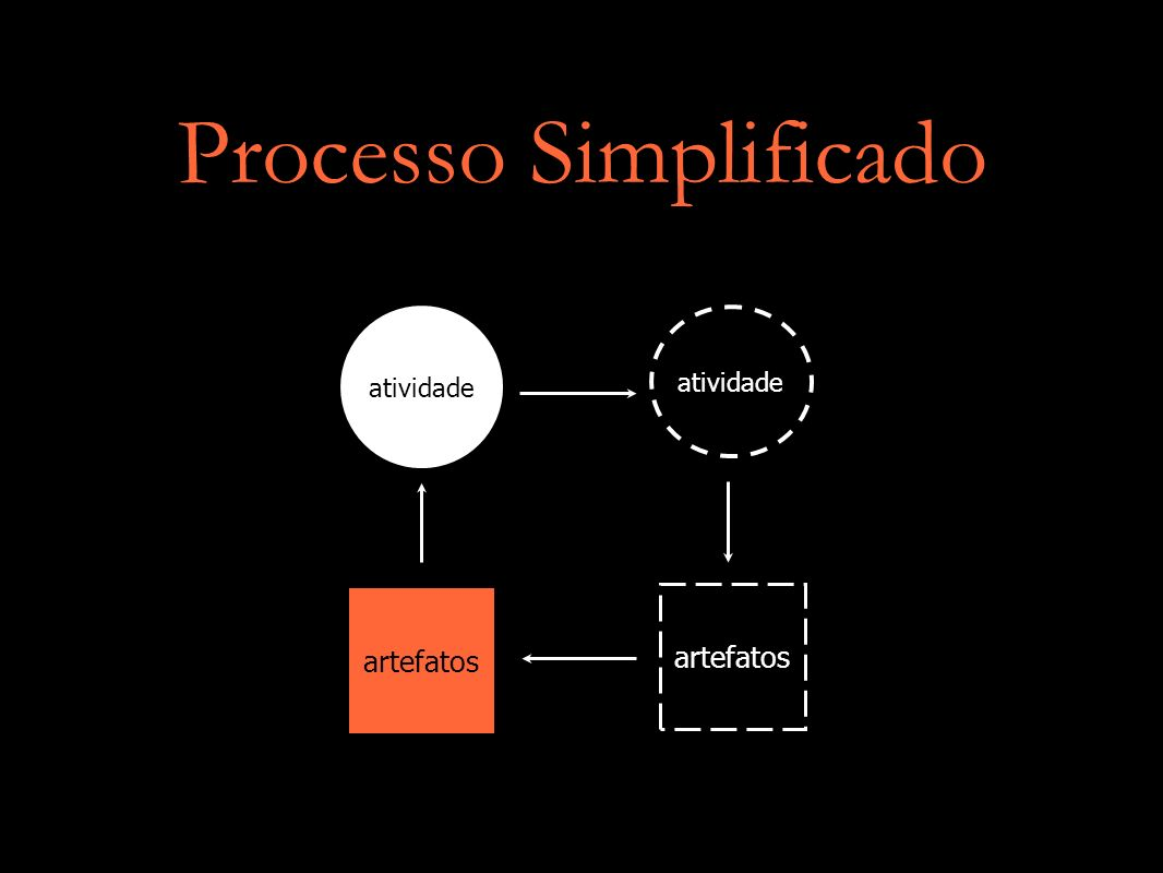 Processo Simplificado artefatos atividade artefatos