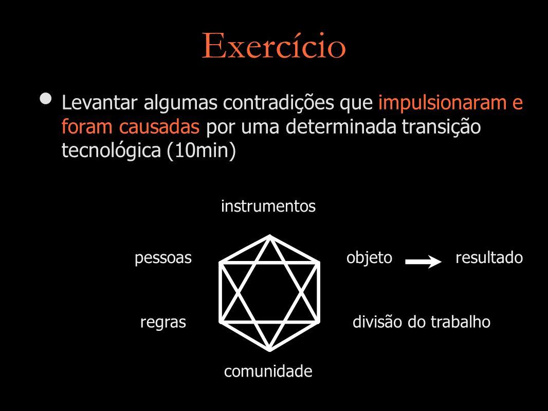 Exercício Levantar algumas contradições que impulsionaram e foram causadas por uma determinada transição tecnológica (10min) pessoas instrumentos comu