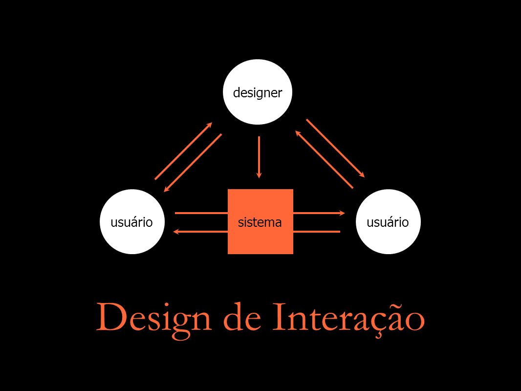Diferencial Engenharias IHC / Design de Interface Design de Interação Antropologia / Marketing