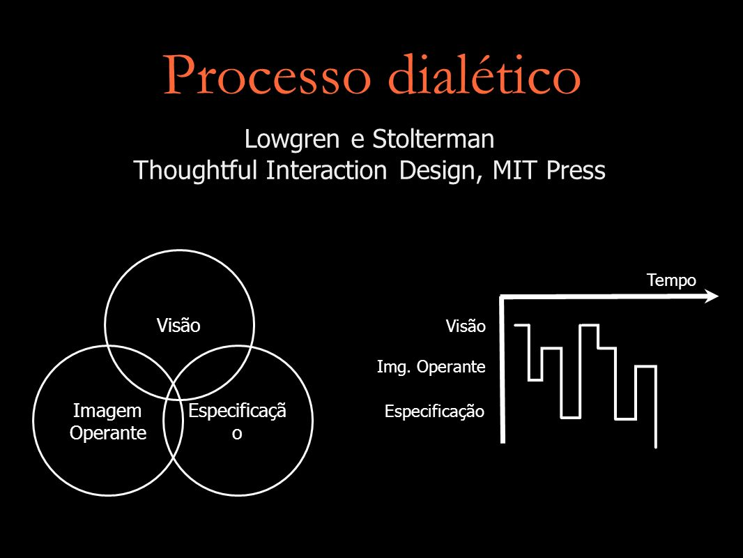 Processo dialético Imagem Operante Visão Especificaçã o Visão Img. Operante Especificação Tempo Lowgren e Stolterman Thoughtful Interaction Design, MI