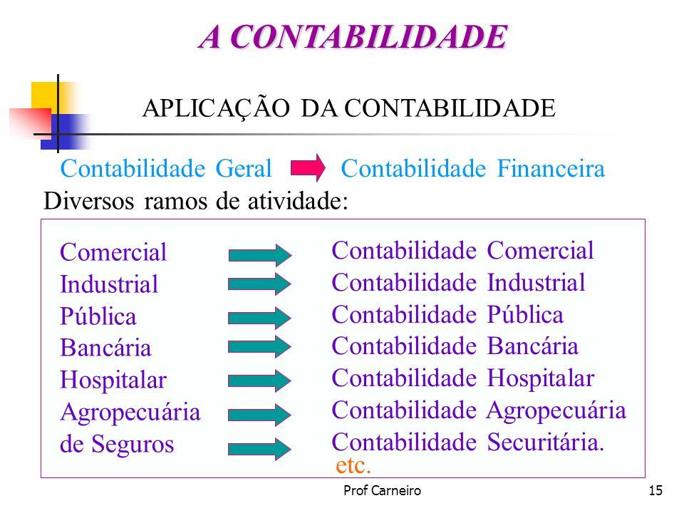 Prof Carneiro15 APLICAÇÃO DA CONTABILIDADE Diversos ramos de atividade: Comercial Industrial Pública Bancária Hospitalar Agropecuária de Seguros Conta