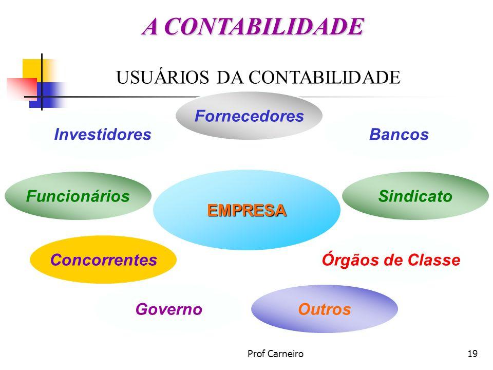 Prof Carneiro19 USUÁRIOS DA CONTABILIDADE EMPRESA Investidores Fornecedores Bancos Governo SindicatoFuncionários Órgãos de ClasseConcorrentes Outros A