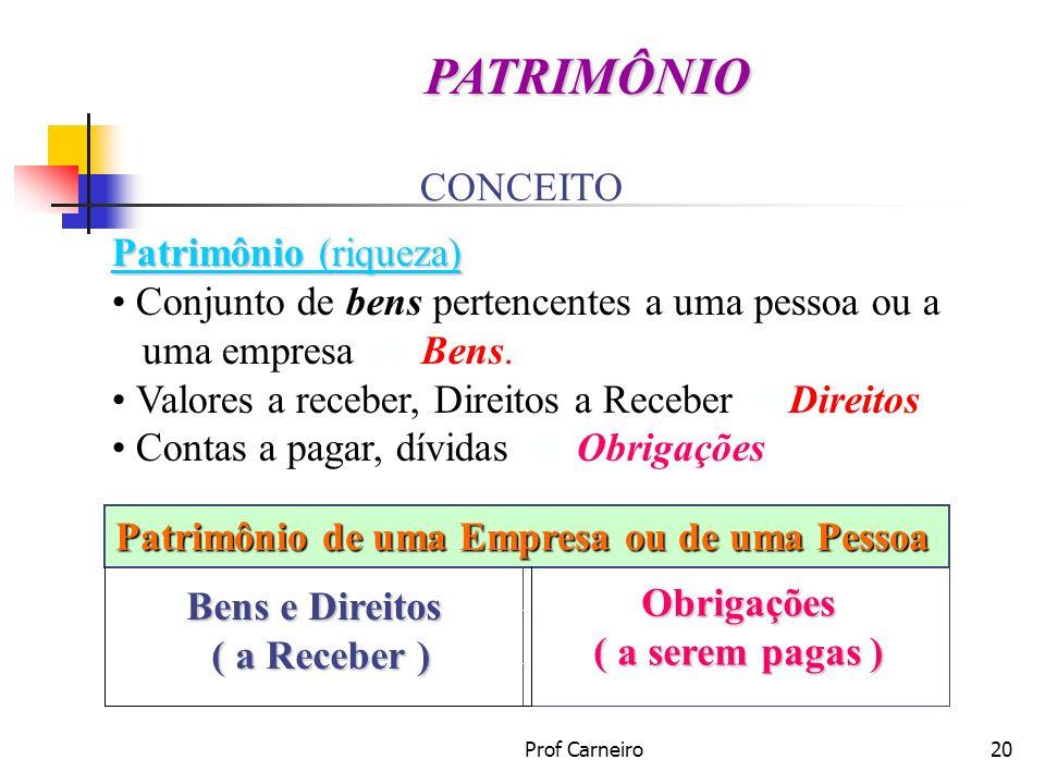 Prof Carneiro20 CONCEITO Patrimônio (riqueza) Conjunto de bens pertencentes a uma pessoa ou a uma empresa Bens. Valores a receber, Direitos a Receber