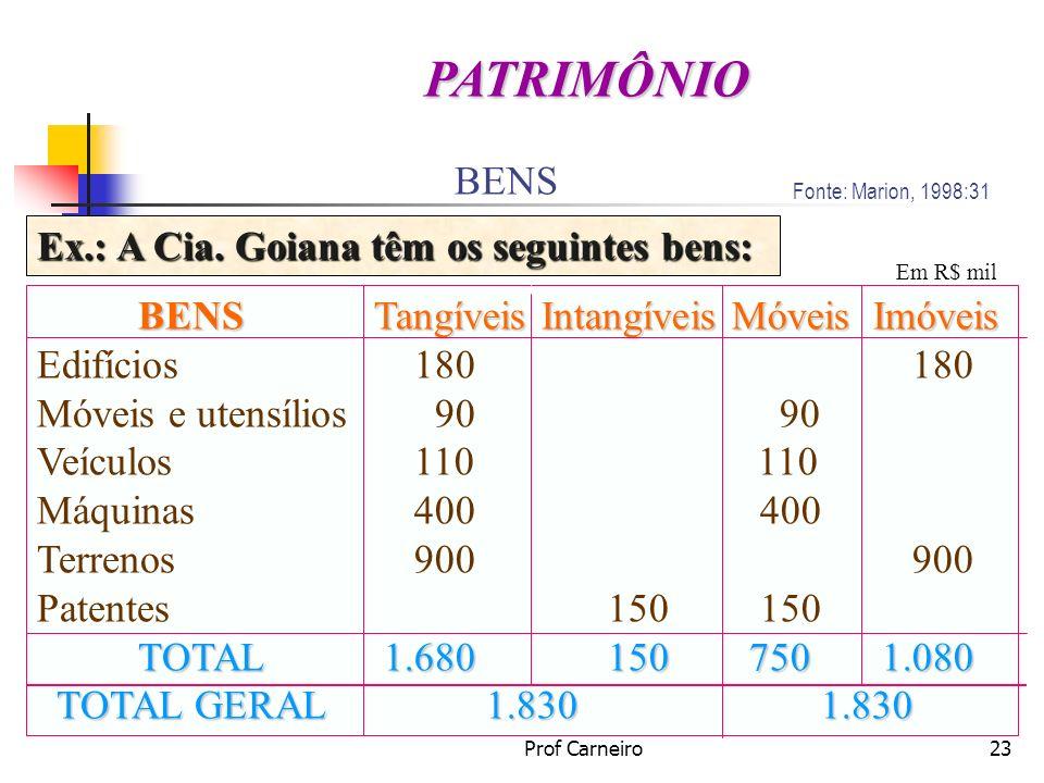 Prof Carneiro23 BENS Ex.: A Cia. Goiana têm os seguintes bens: Fonte: Marion, 1998:31 PATRIMÔNIO Em R$ mil BENS Edifícios Móveis e utensílios Veículos