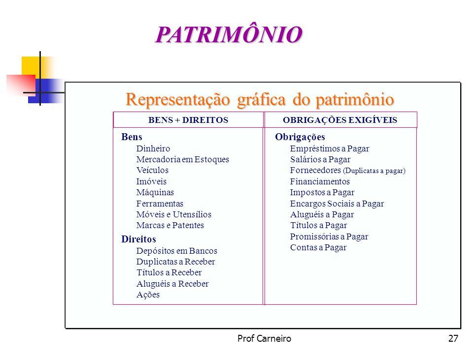 Prof Carneiro27 PATRIMÔNIO BENS + DIREITOSOBRIGAÇÕES EXIGÍVEIS Bens Dinheiro Mercadoria em Estoques Veículos Imóveis Máquinas Ferramentas Móveis e Ute