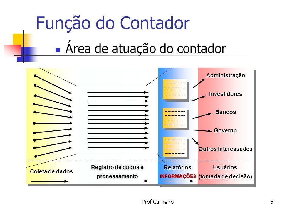 Prof Carneiro6 Função do Contador Área de atuação do contador AdministraçãoInvestidoresBancosGoverno Outros Interessados Usuários (tomada de decisão)