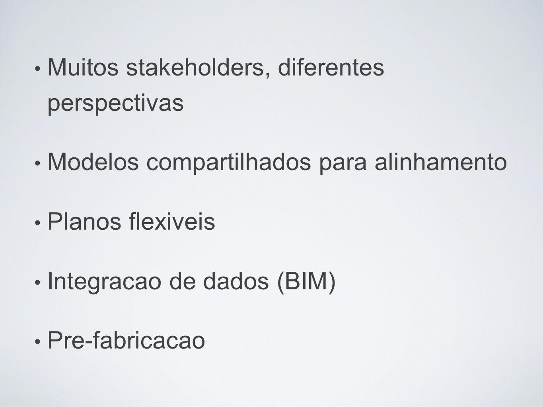 Muitos stakeholders, diferentes perspectivas Modelos compartilhados para alinhamento Planos flexiveis Integracao de dados (BIM) Pre-fabricacao