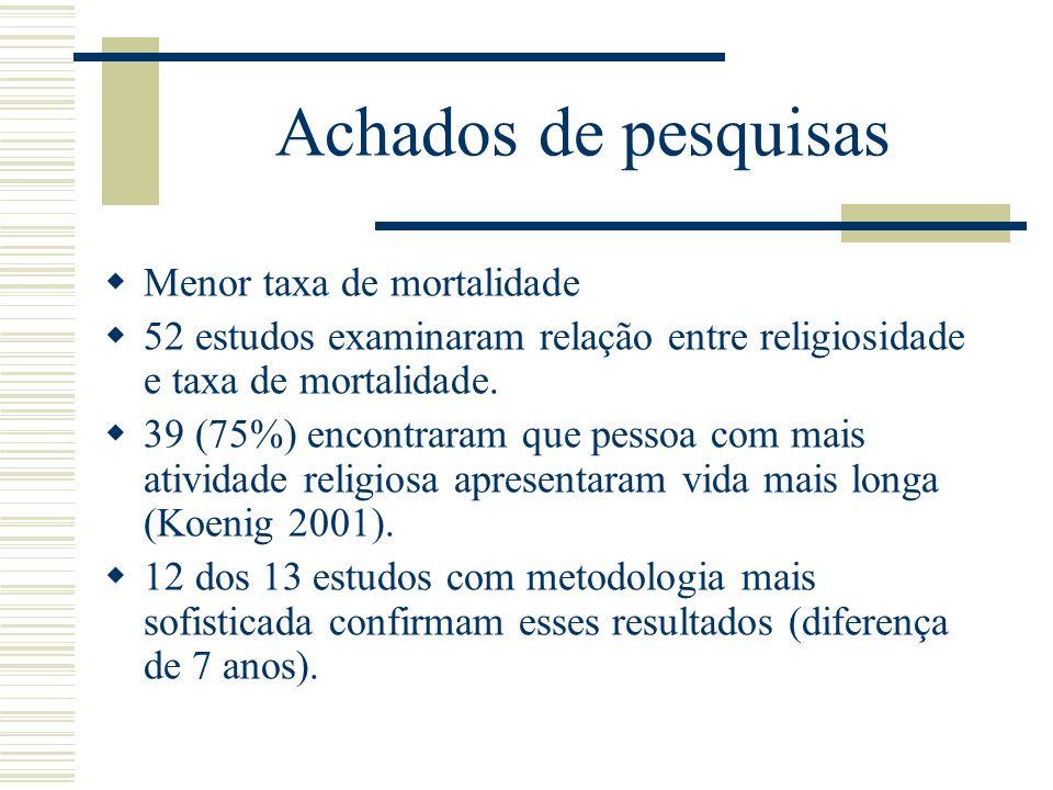 Achados de pesquisas Menor taxa de mortalidade 52 estudos examinaram relação entre religiosidade e taxa de mortalidade. 39 (75%) encontraram que pesso
