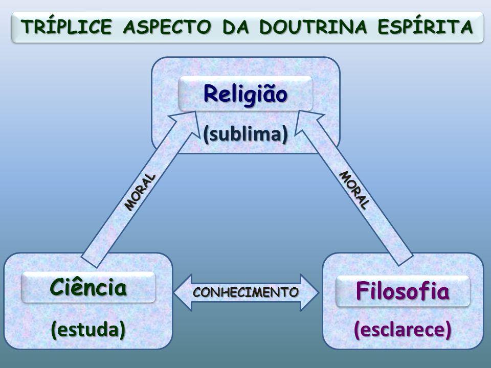 (estuda) CiênciaCiência (esclarece) FilosofiaFilosofia (sublima) ReligiãoReligião CONHECIMENTO MORAL MORAL TRÍPLICE ASPECTO DA DOUTRINA ESPÍRITA