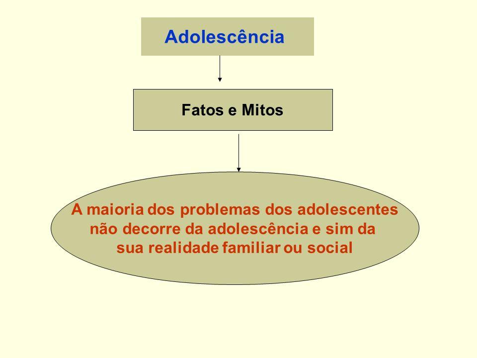 Adolescência Fatos e Mitos A maioria dos problemas dos adolescentes não decorre da adolescência e sim da sua realidade familiar ou social