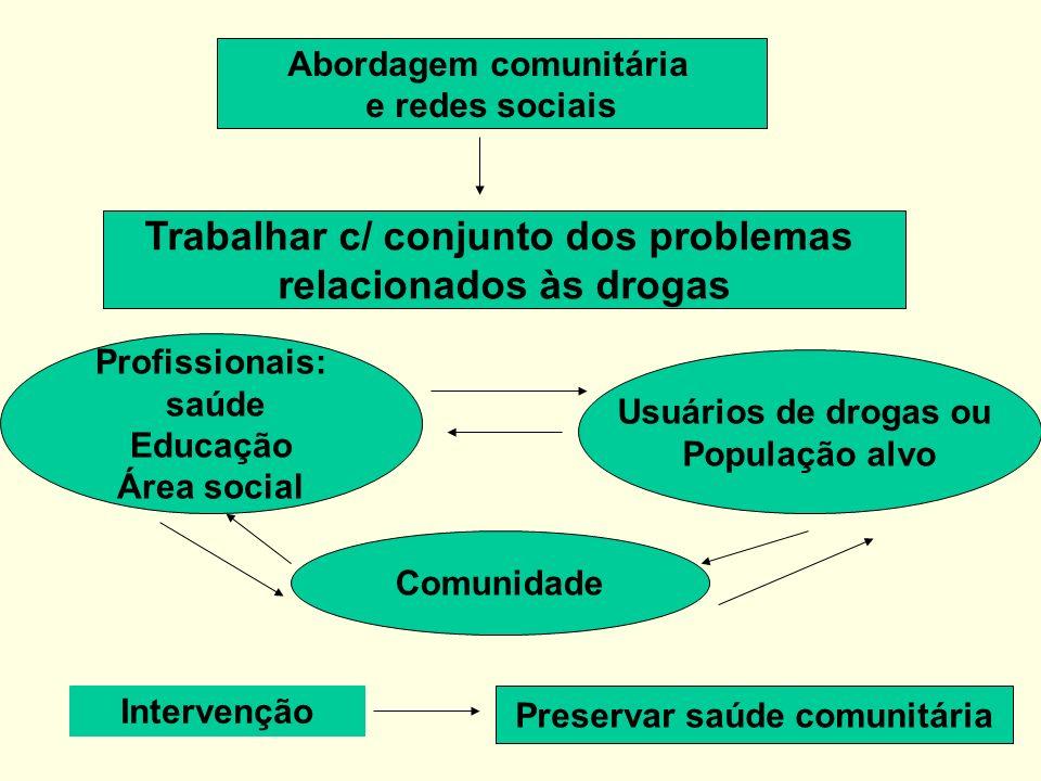 Abordagem comunitária e redes sociais Trabalhar c/ conjunto dos problemas relacionados às drogas Profissionais: saúde Educação Área social Usuários de