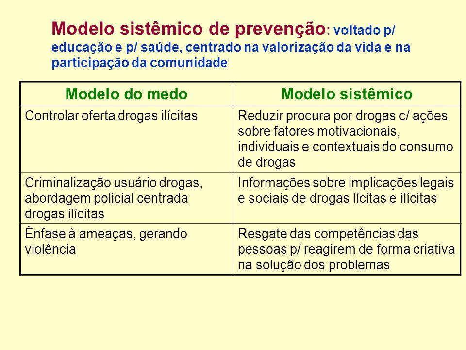 Modelo sistêmico de prevenção : voltado p/ educação e p/ saúde, centrado na valorização da vida e na participação da comunidade Modelo do medoModelo s