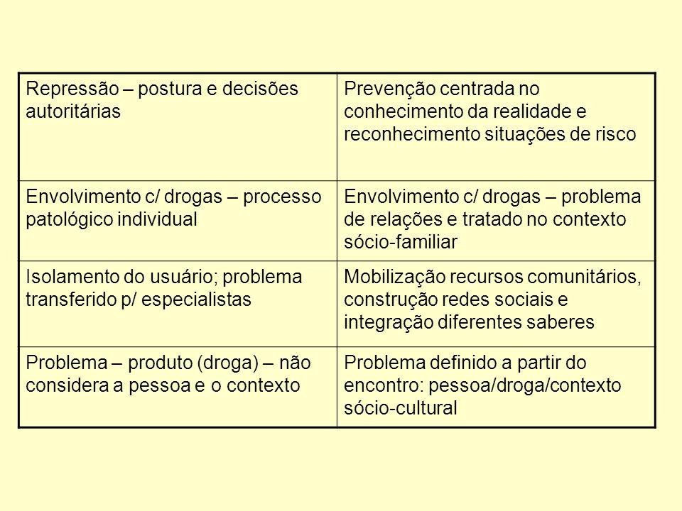 Repressão – postura e decisões autoritárias Prevenção centrada no conhecimento da realidade e reconhecimento situações de risco Envolvimento c/ drogas