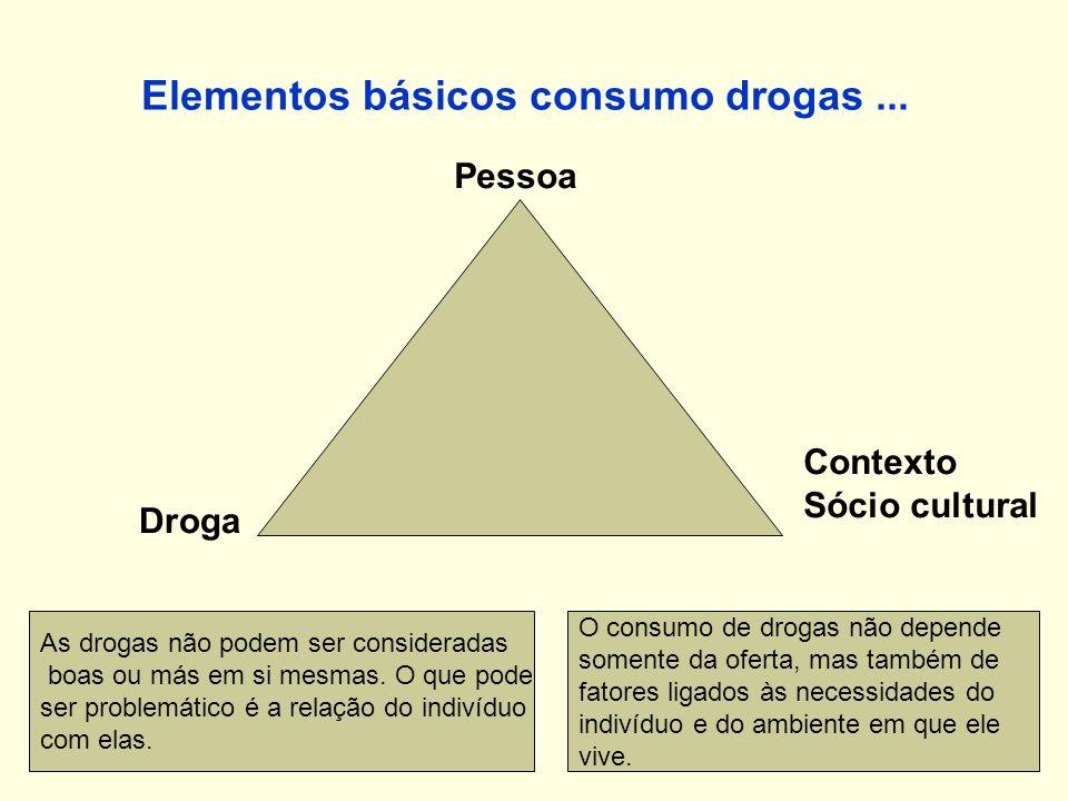 Elementos básicos consumo drogas... Pessoa Droga Contexto Sócio cultural As drogas não podem ser consideradas boas ou más em si mesmas. O que pode ser