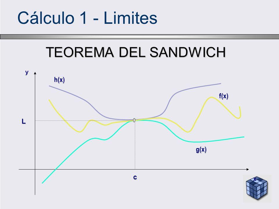 Cálculo 1 - Limites TEOREMA DEL SANDWICH h(x) g(x) f(x) c L x y