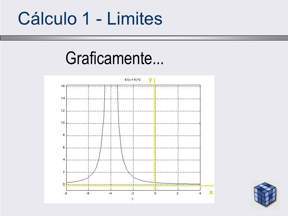 Cálculo 1 - Limites Graficamente... y x
