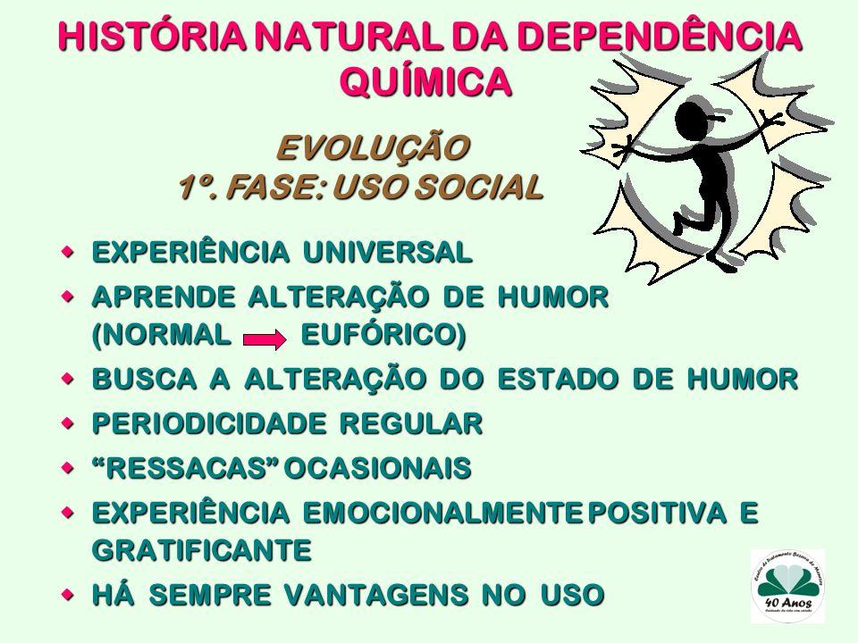 HISTÓRIA NATURAL DA DEPENDÊNCIA QUÍMICA EXPERIÊNCIA UNIVERSAL EXPERIÊNCIA UNIVERSAL APRENDE ALTERAÇÃO DE HUMOR (NORMAL EUFÓRICO) APRENDE ALTERAÇÃO DE