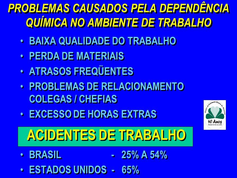 PROBLEMAS CAUSADOS PELA DEPENDÊNCIA QUÍMICA NO AMBIENTE DE TRABALHO BAIXA QUALIDADE DO TRABALHO PERDA DE MATERIAIS ATRASOS FREQÜENTES PROBLEMAS DE REL