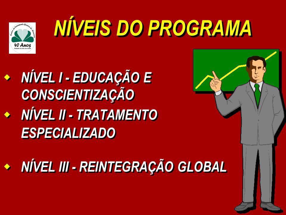 NÍVEIS DO PROGRAMA NÍVEL I - EDUCAÇÃO E CONSCIENTIZAÇÃO NÍVEL II - TRATAMENTO ESPECIALIZADO NÍVEL III - REINTEGRAÇÃO GLOBAL NÍVEL I - EDUCAÇÃO E CONSC