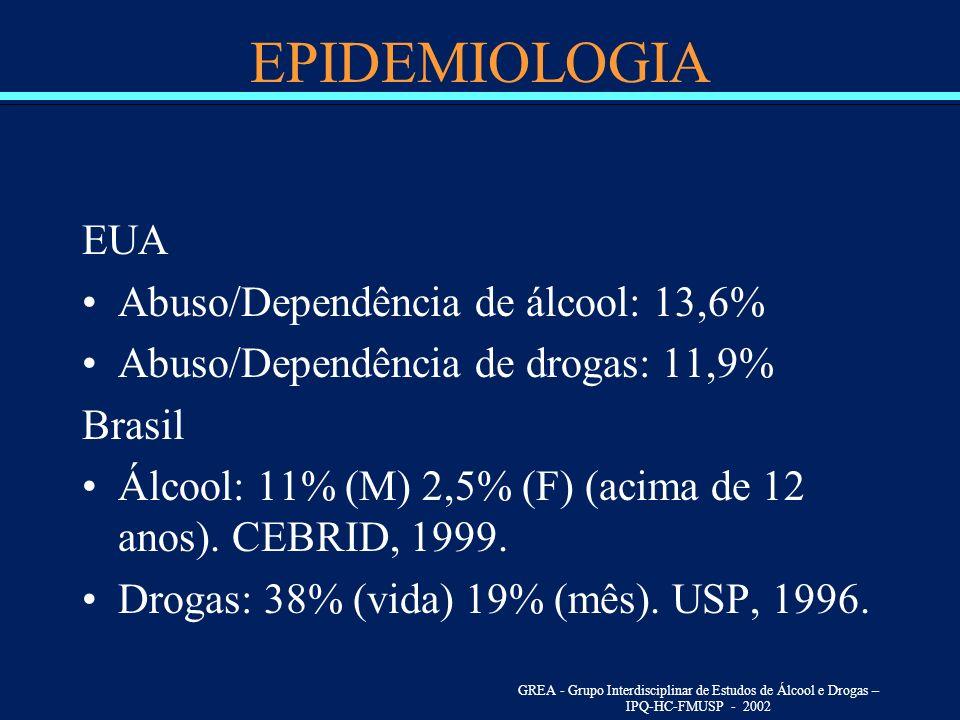EPIDEMIOLOGIA EUA Abuso/Dependência de álcool: 13,6% Abuso/Dependência de drogas: 11,9% Brasil Álcool: 11% (M) 2,5% (F) (acima de 12 anos). CEBRID, 19