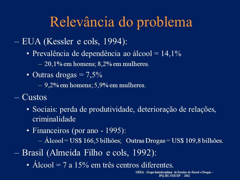 Relevância do problema –EUA (Kessler e cols, 1994): Prevalência de dependência ao álcool = 14,1% –20,1% em homens; 8,2% em mulheres. Outras drogas = 7